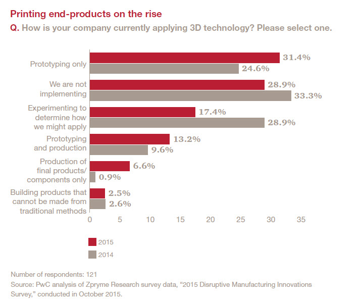3D printing end-products on the rise