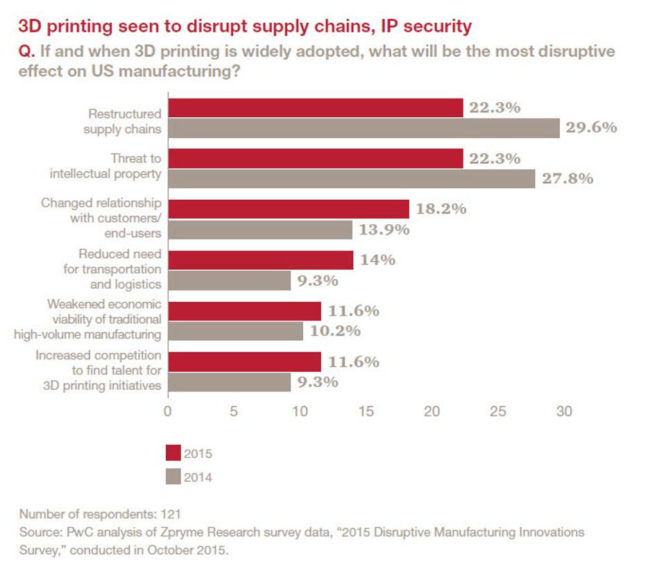 3D printing seen to disrupt supply chains