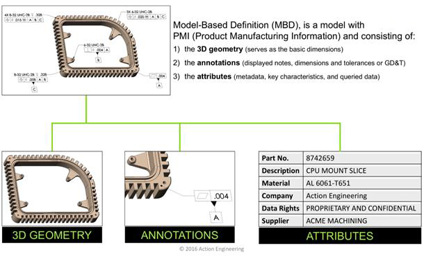 model based definition with product manufacturing information
